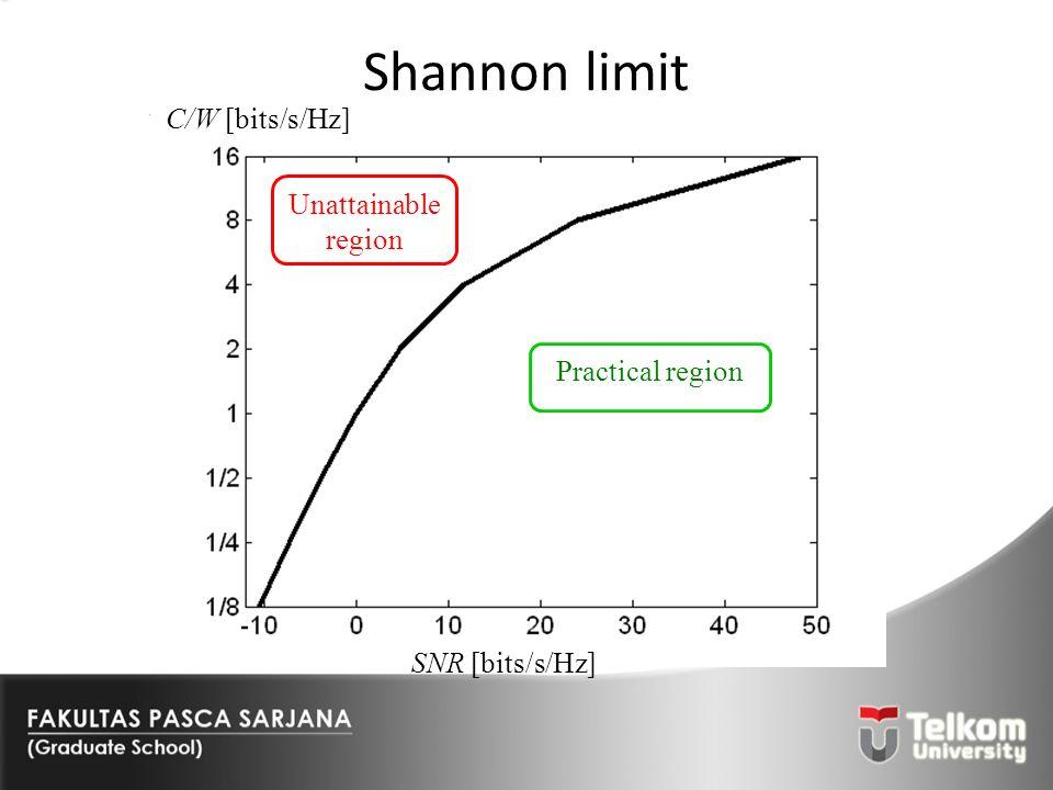 Shannon limit C/W [bits/s/Hz] Unattainable region Practical region